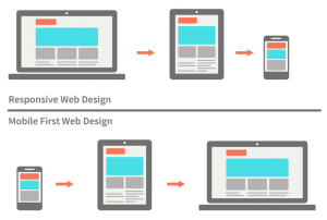 Responsive vs Mobile first - Website Trends