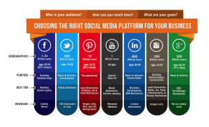 choosing-the-right-social-media-platform-for-small-businesses